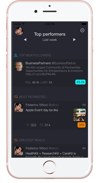 Dashbird for iOS - top performers